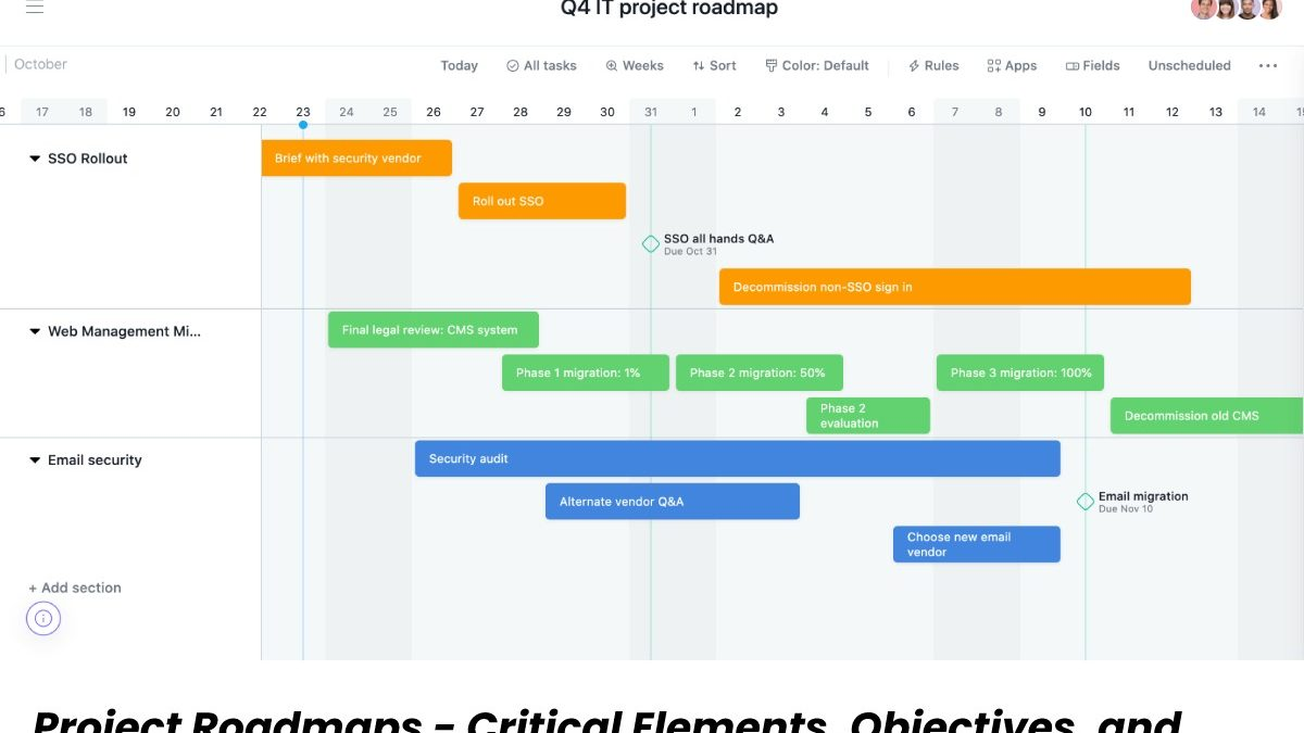 Project Roadmap – Critical Elements, Objectives, and More