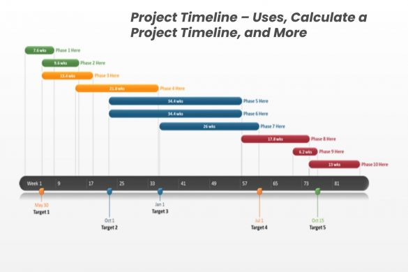 Project Timeline – Uses, Calculate a Project Timeline, and More
